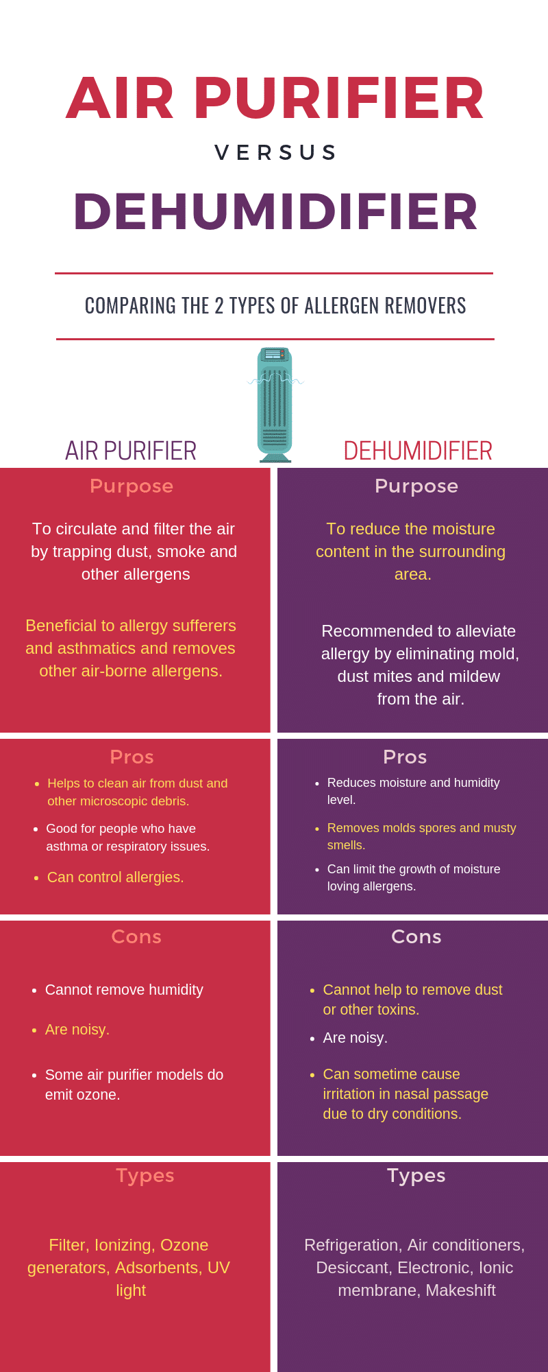 Air-Purifier-vs-dehumidifier-difference-and-comparision-infographics